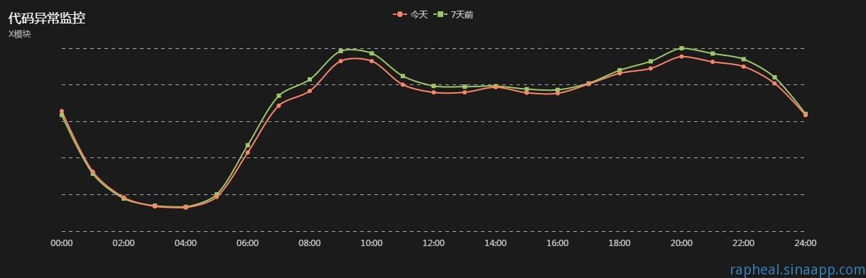 前端代码异常监控曲线示例图1