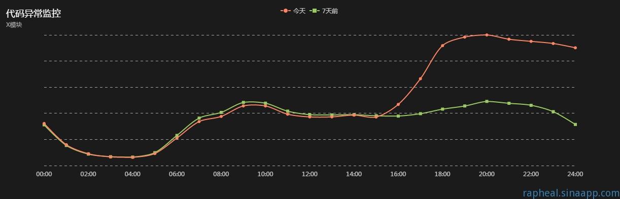 前端代码异常监控曲线示例图2
