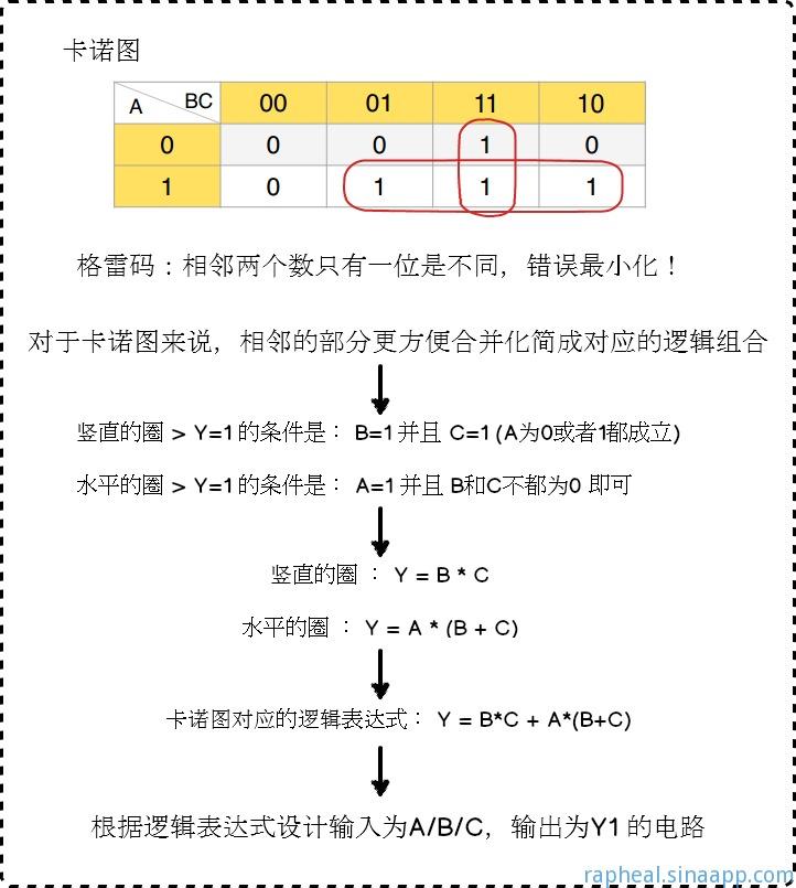 Y1逻辑表达式